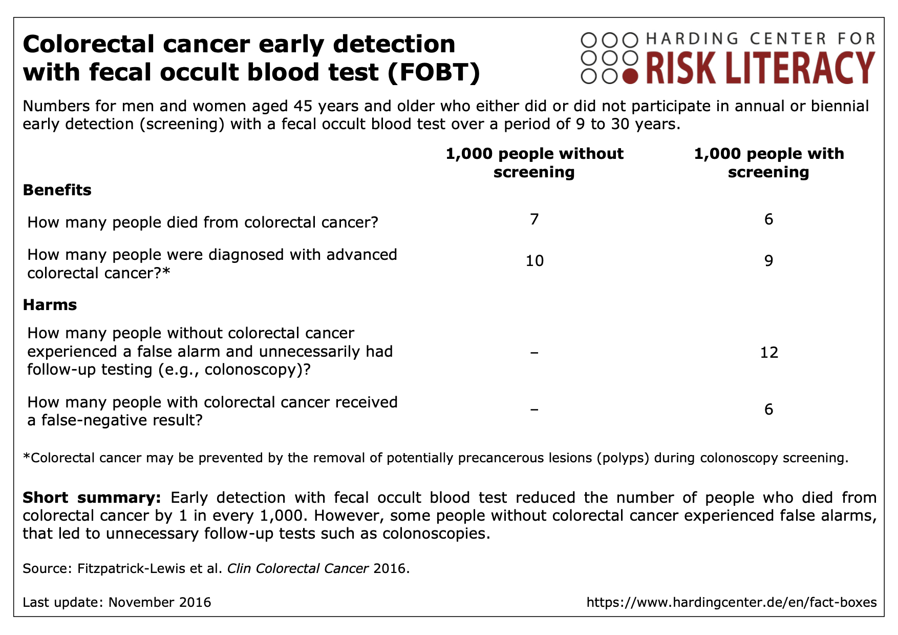 Early Detection Of Colorectal Cancer With A Fecal Occult Blood Test Fobt Harding Zentrum Fur Risikokompetenz