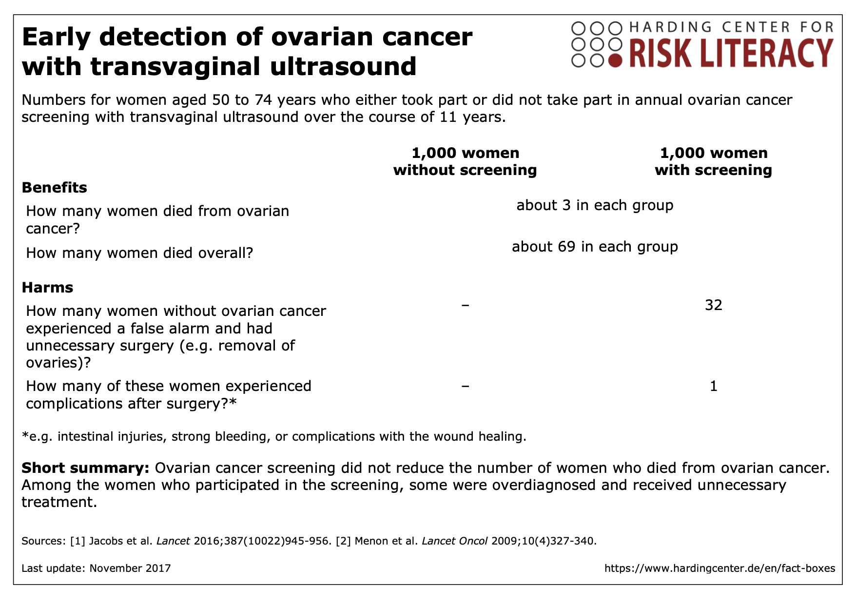 Early Detection Of Ovarian Cancer With Transvaginal Ultrasound Harding Zentrum Fur Risikokompetenz