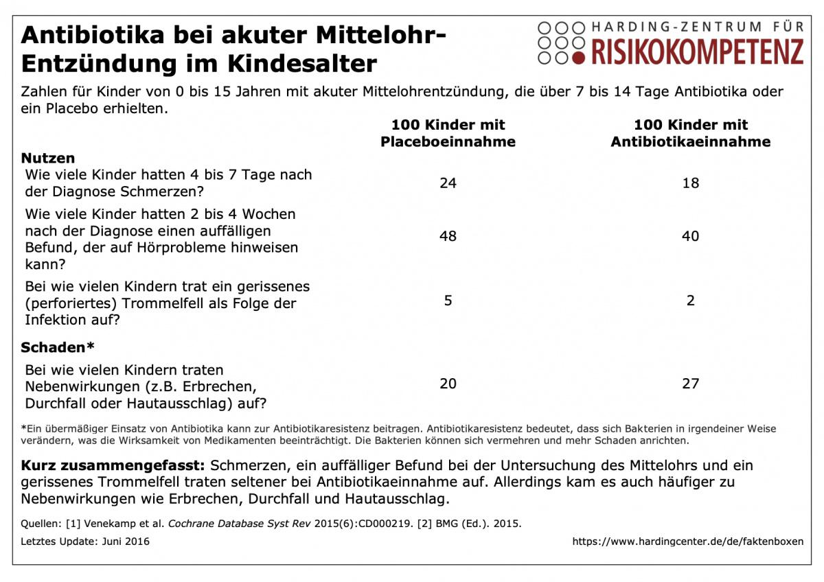 Antibiotika Bei Mittelohrentzündung