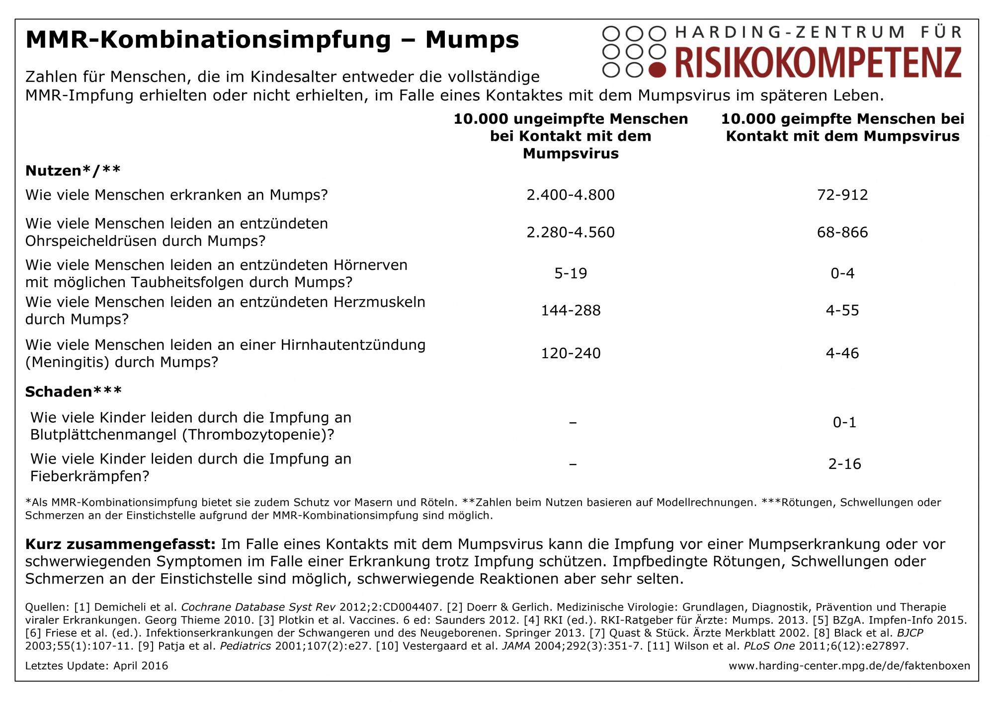mumps trotz impfung